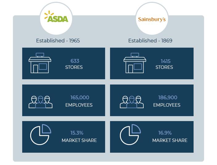 sainbury's asda location intelligence
