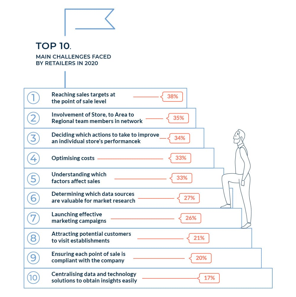 Chart of top 10 challenges faced by retailers in 2020