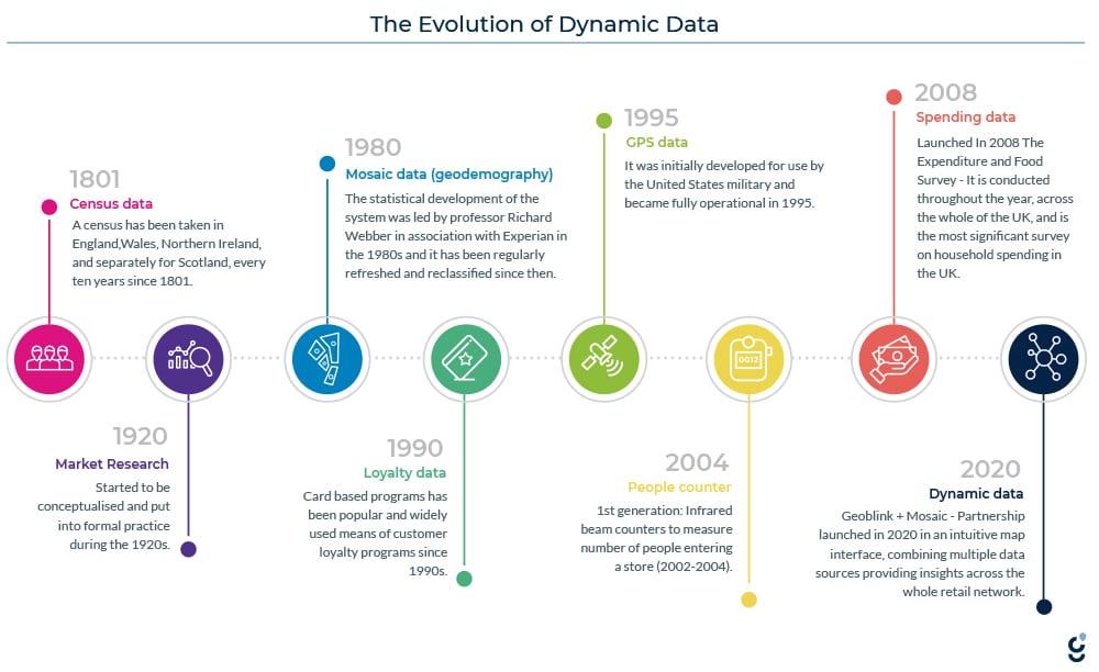 evolution of dynamic data