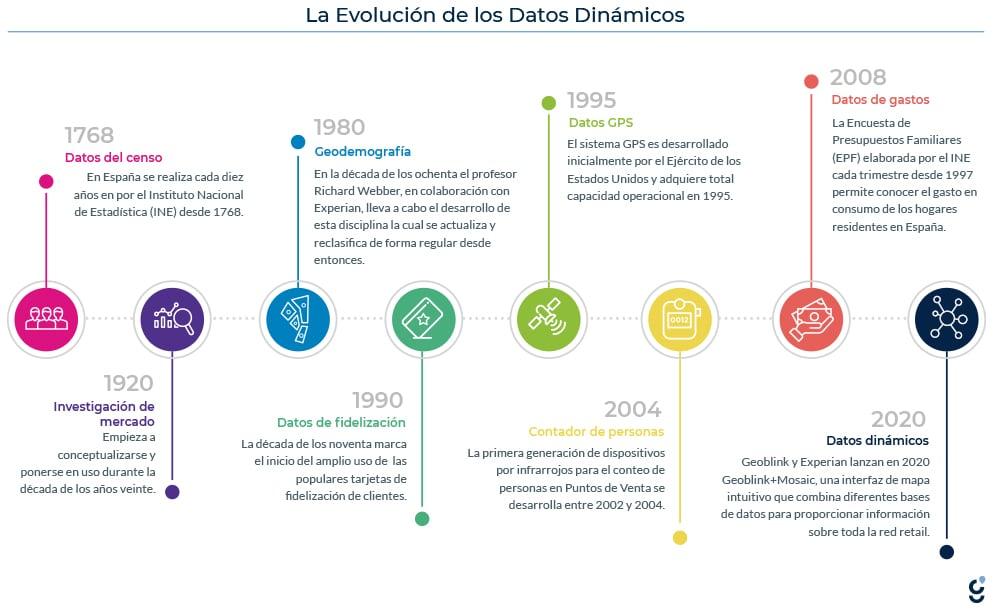 Evolucion-de-los-datos